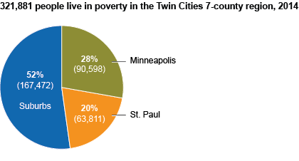 Twin Cities vs suburbs