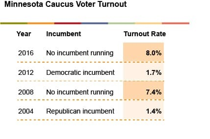 MN caucus voter turnout