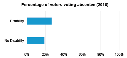 absentee by disability