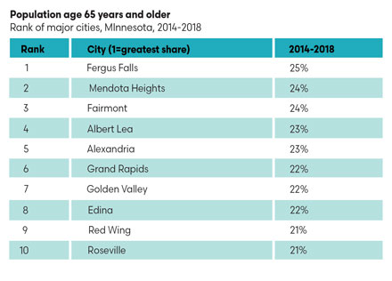 Ranking of major cities in Minnesota with the greatest share of 65+ population