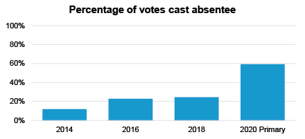 percentage of votes cast absentee