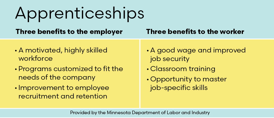 Table showing apprentice benefits for both employer and worker