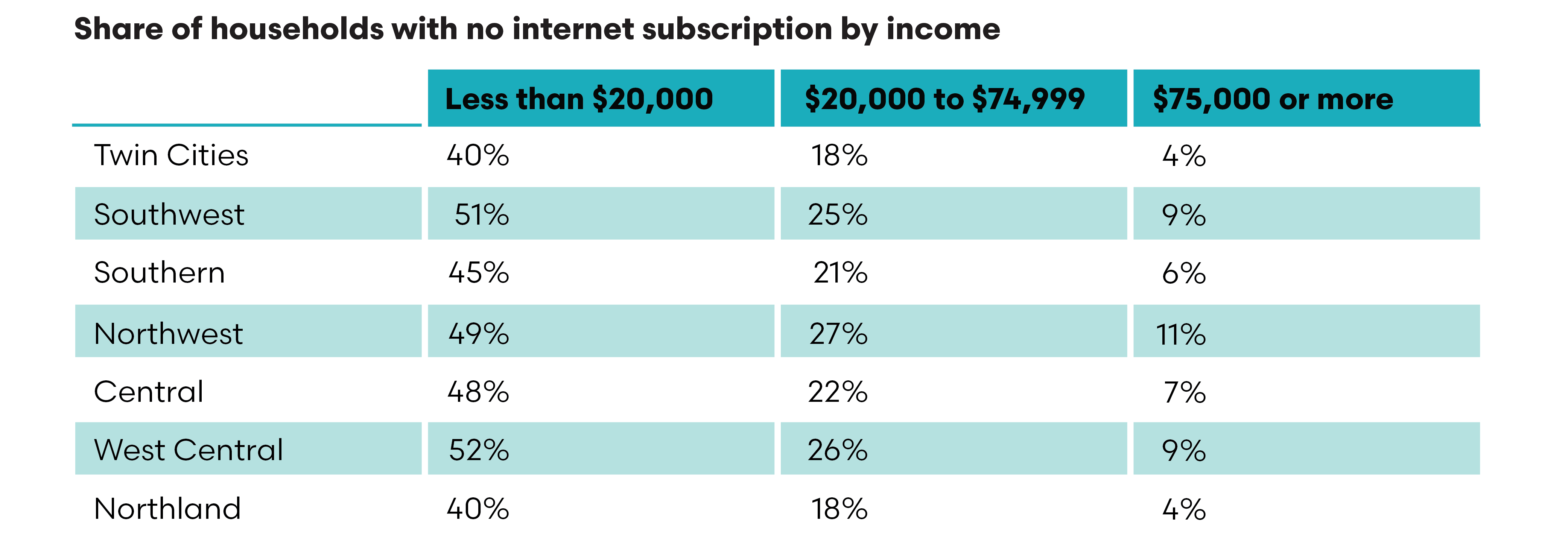 Table showing share of households with no internet subscription by income