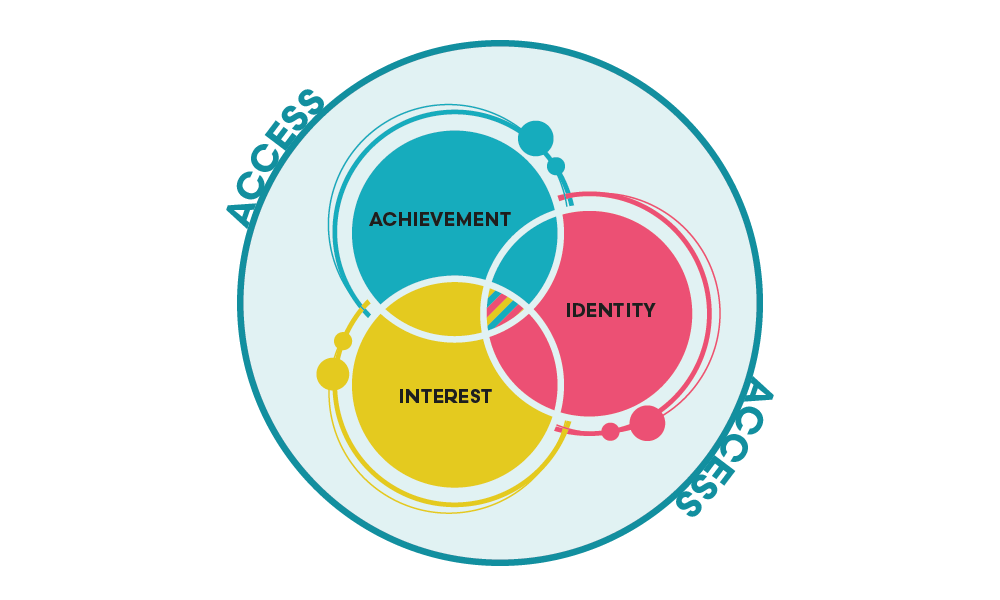 STEM illustration of the four components of STEM education: Interest, Ability, Achievement, and Access